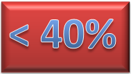 less than 40 percent