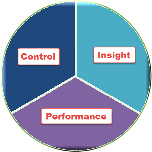 project management gives control, insight, performance